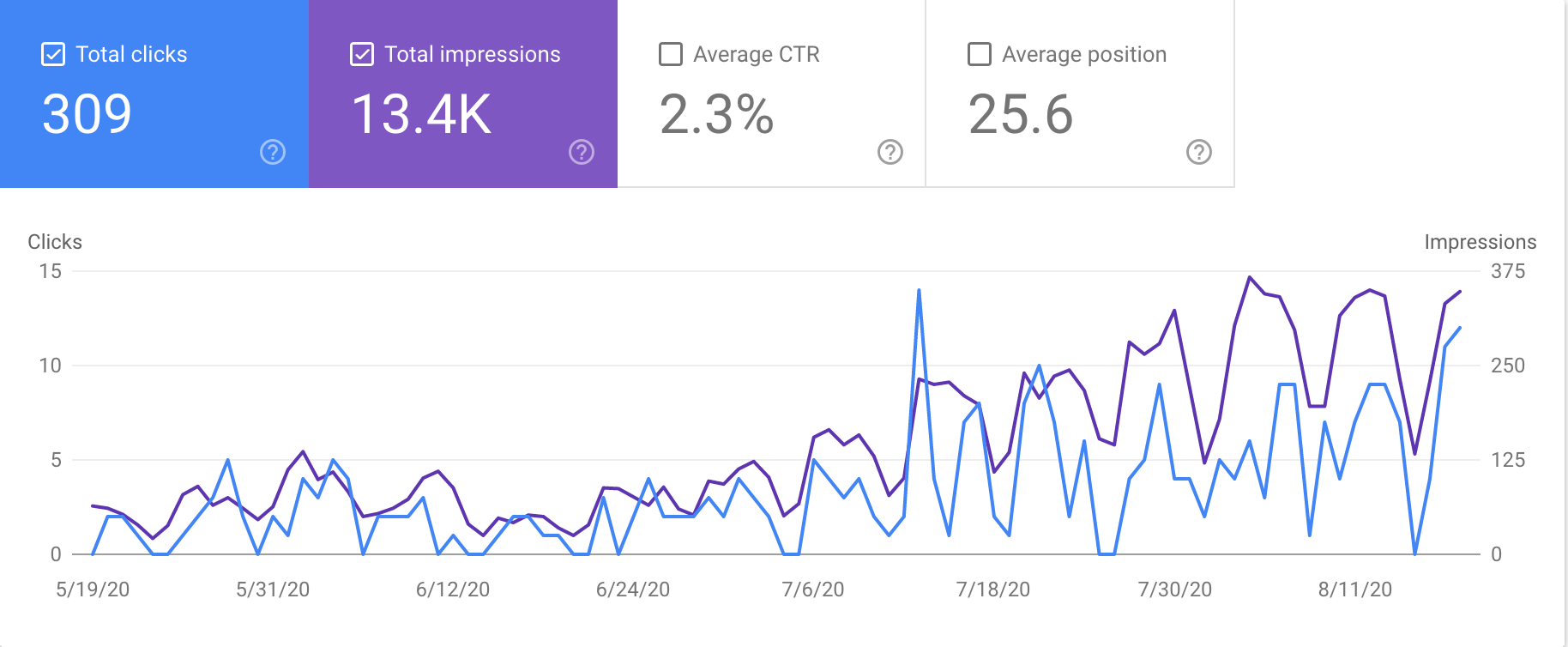 A graph from Google Search console showing the number of clicks and impressions for the last 3 months
